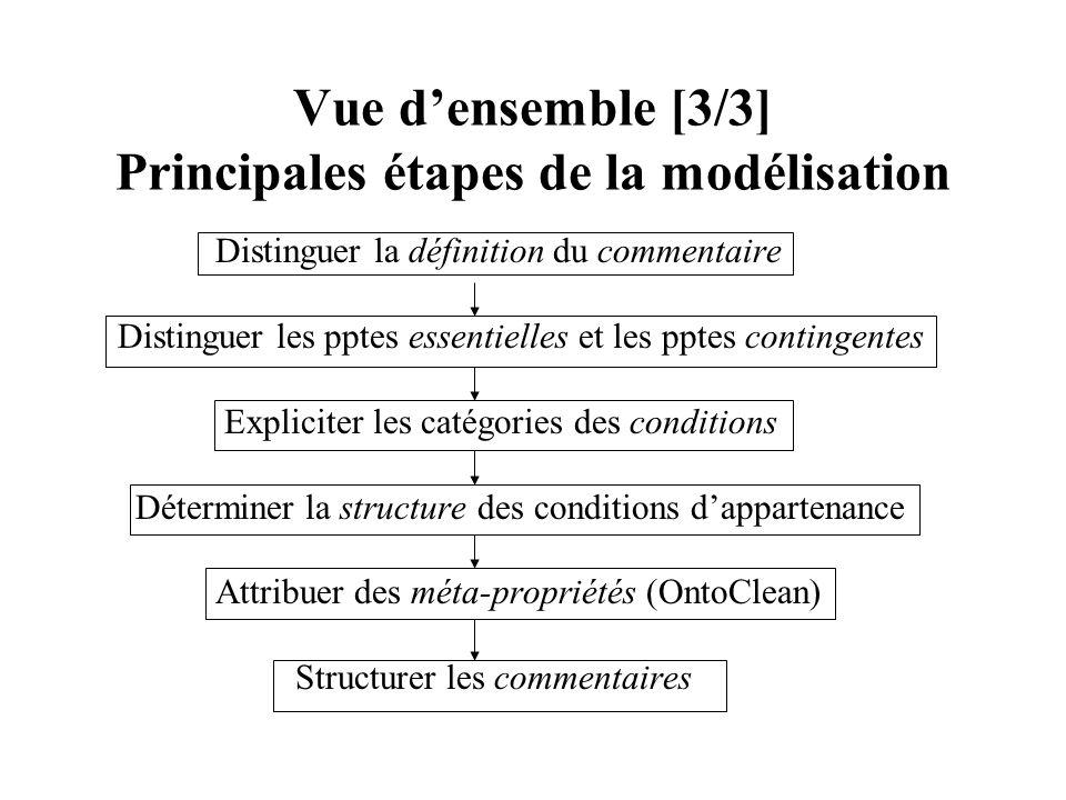 Vue d'ensemble [3/3] Principales étapes de la modélisation